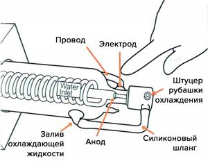 Подключение лазерной трубки LASEA